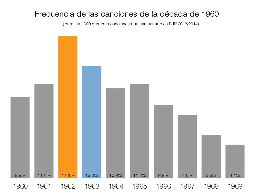 década de edición de las 1000 primeras canciones no novedades emitidas en Flor de Pasión temporada 2013/2014