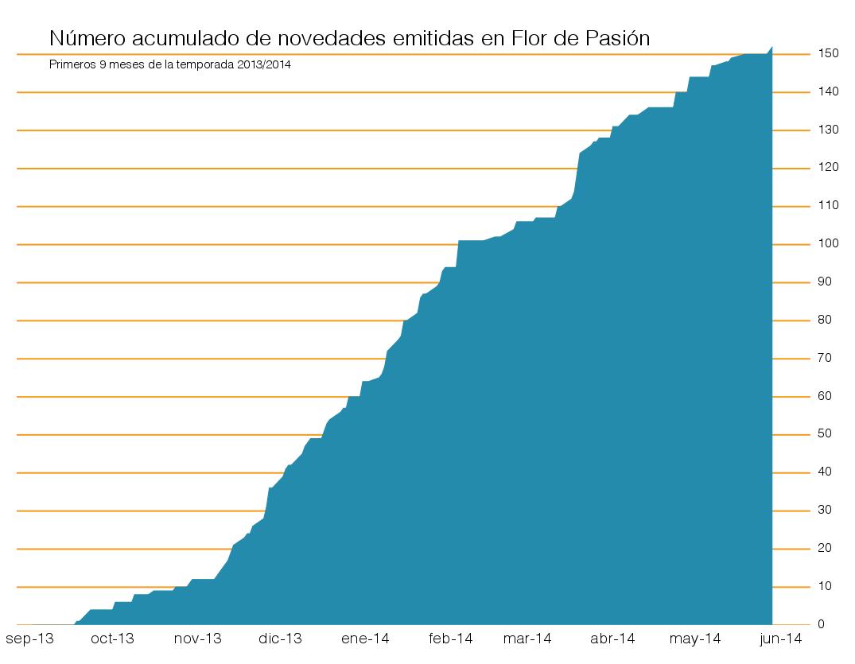 número acumulado de novedades emitidas en los 9 primeros meses de la temporada 2013/2014