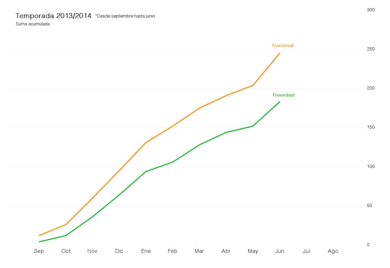 número acumulado de novedades y canciones nacionales emitidas entre septiembre y junio en la temporada 2013/2014