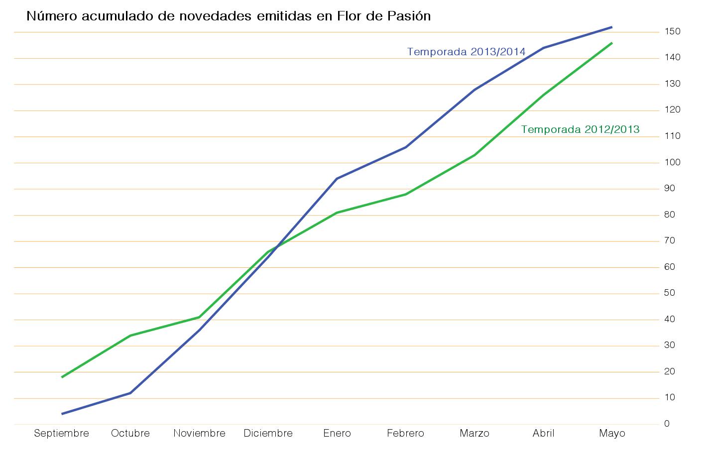 número acumulado de novedades emitidas en los 9 primeros meses, comparación entre la temporada 2013/2014 y la anterior